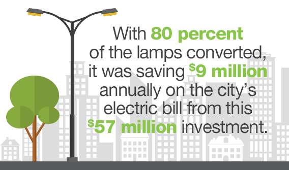 The City of Los Angeles one of the early adopters of smart LED street lights is a case in point. That city started converting its sodium-vapor street ...  sc 1 st  Be Future Ready & Smart City Payoff Potential - Be Future Ready azcodes.com